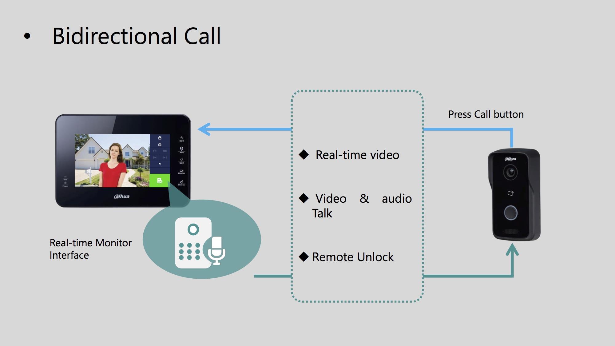 Dahua Vto2111d Wp Wifi Smart Video Doorbell 1mp Field Of