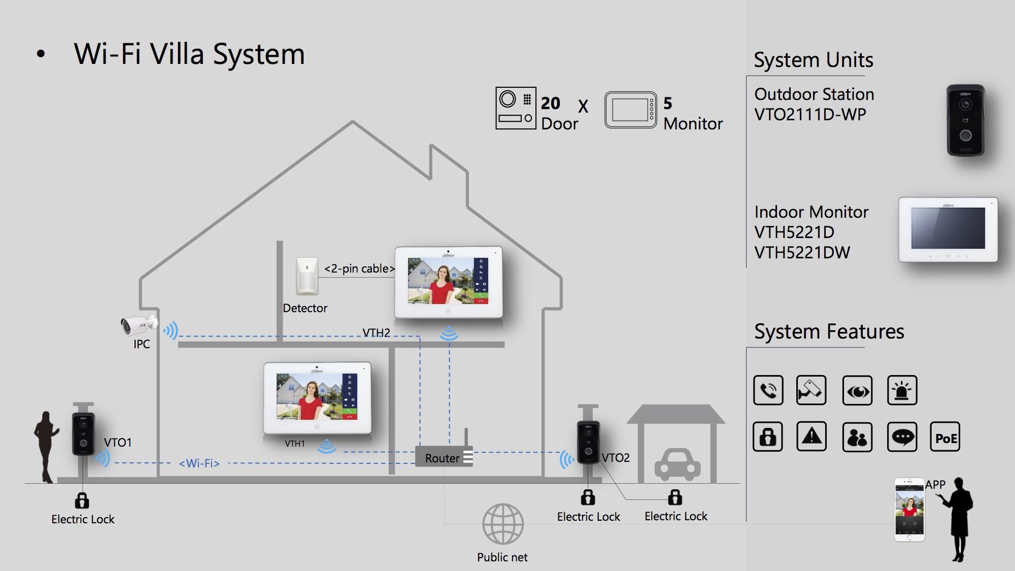 Ip Intercom Dahua Wifi Megateh Security Cameras On