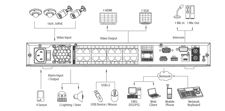 Dahua NVR4216-16P, 16 channel IP NVR with 16xPoE ports